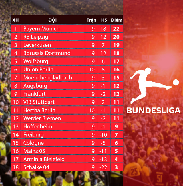 Lịch thi đấu và trực tiếp bóng đá Đức Bundesliga hôm nay 5/12: Cologne – Wolfsburg (21h30 trên VTV5, VTV6) - Ảnh 2.
