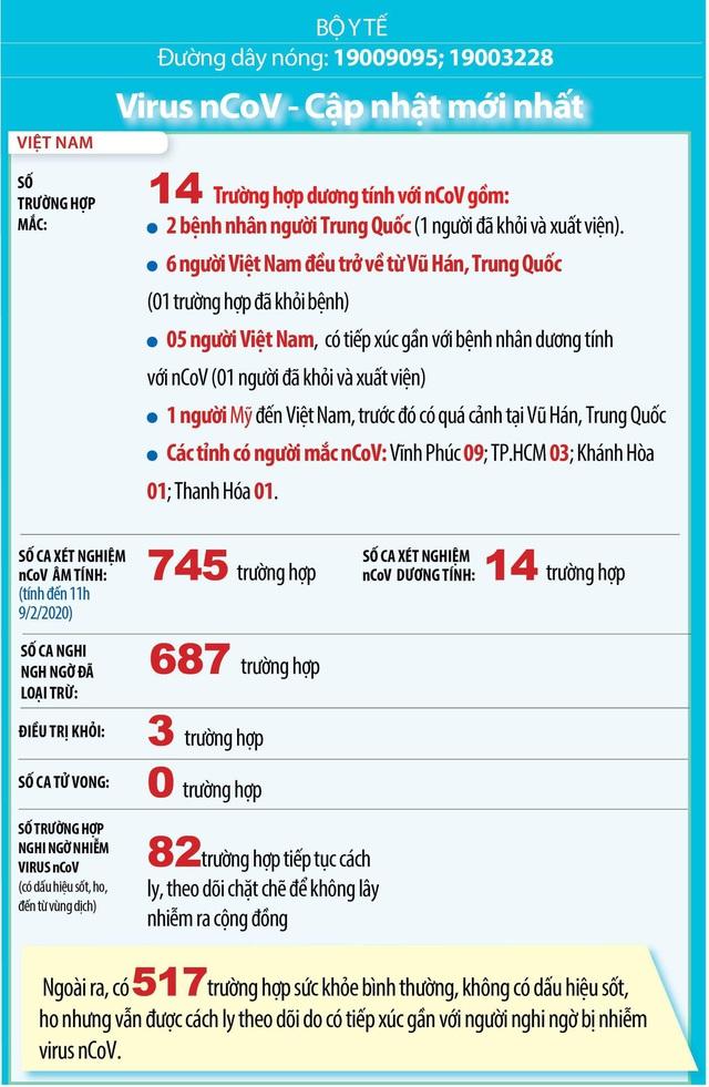 [Infographic] Cập nhật tình hình dịch virus Corona - nCoV ngày 10/2 ở Việt Nam: 14 trường hợp dương tính với nCoV - Ảnh 1.