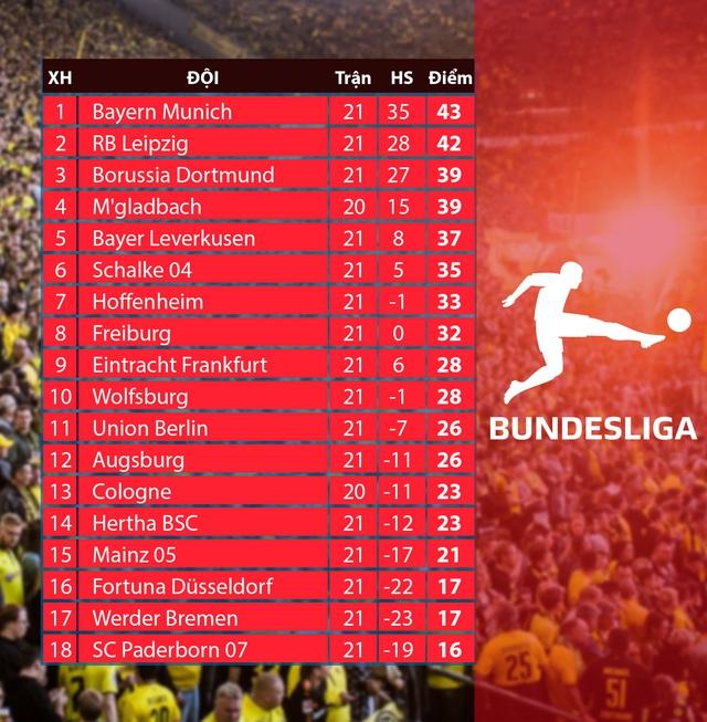 Lịch thi đấu, BXH các giải bóng đá VĐQG châu Âu: Ngoại hạng Anh, La Liga, Serie A, Bundesliga, Ligue I - Ảnh 8.