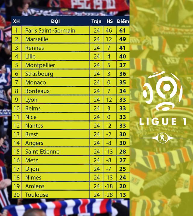 Lịch thi đấu, BXH các giải bóng đá VĐQG châu Âu: Ngoại hạng Anh, La Liga, Serie A, Bundesliga, Ligue I - Ảnh 10.