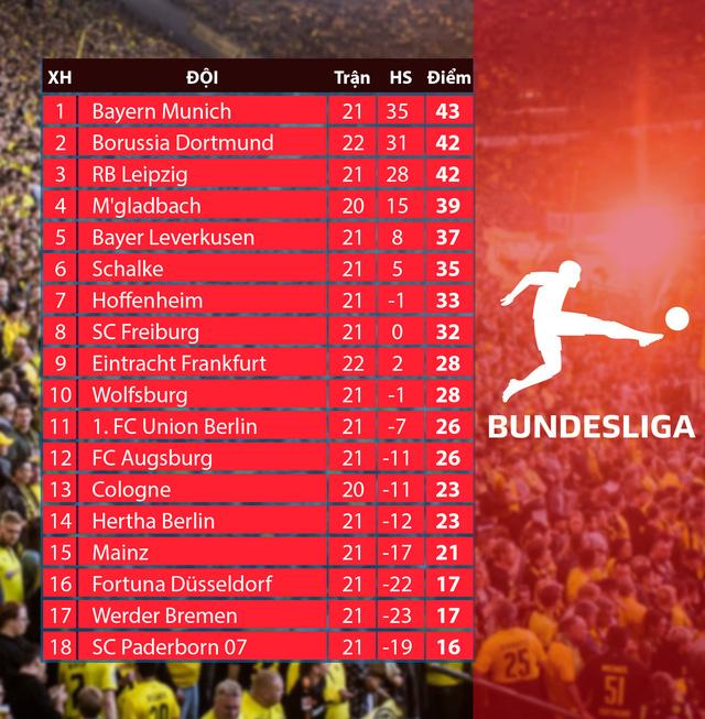 Vòng 22 VĐQG Đức Bundesliga: Dortmund giành chiến thắng thuyết phục trước Frankfurt - Ảnh 3.