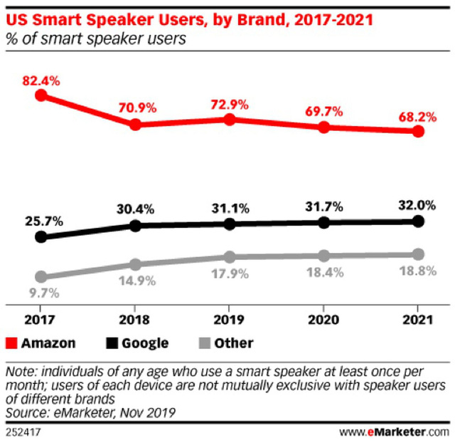 Amazon tiếp tục thống trị thị trường loa thông minh Mỹ - Ảnh 1.