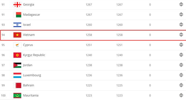 Bảng xếp hạng FIFA tháng 2/2020: ĐT Việt Nam giữ hạng 94 thế giới - Ảnh 1.
