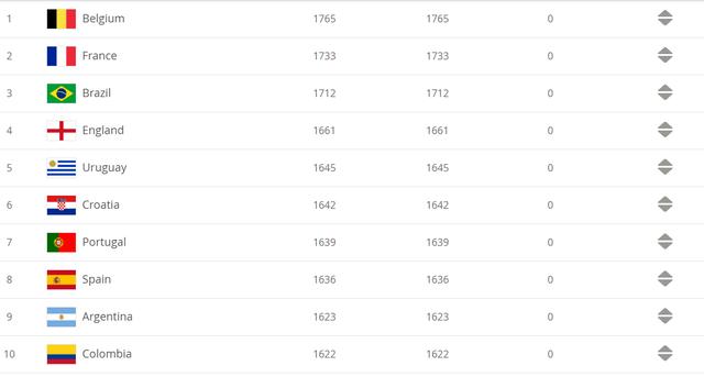 Bảng xếp hạng FIFA tháng 2/2020: ĐT Việt Nam giữ hạng 94 thế giới - Ảnh 2.
