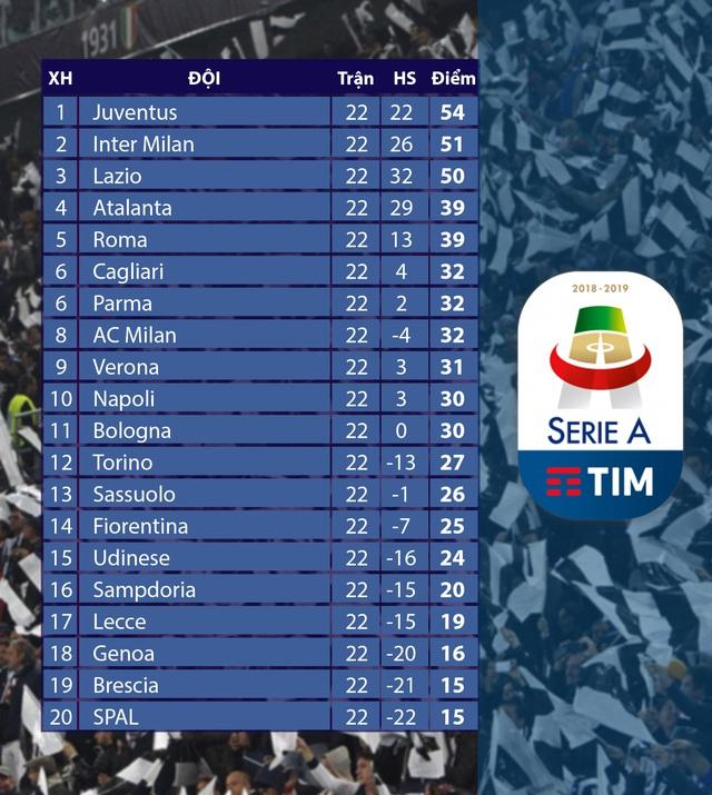 Lịch thi đấu và BXH Giải VĐQG Italia, Serie A vòng 23: Tâm điểm derby Milan - Ảnh 2.