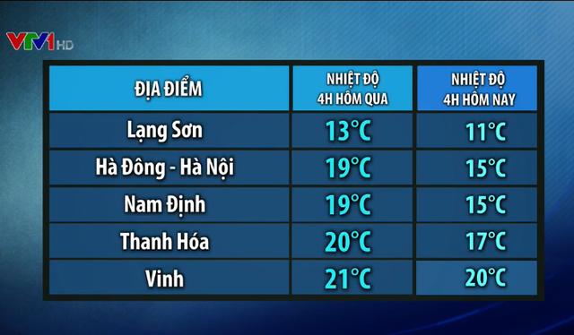 Không khí lạnh gây rét đậm ở Đông Bắc Bộ từ ngày 9/2 - Ảnh 1.