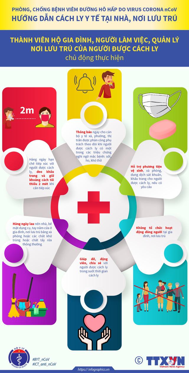 [Infographic] - Hướng dẫn cách ly tại nhà cho người nghi nhiễm COVID-19 - Ảnh 1.