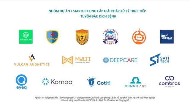 Hơn 90 startup cung cấp giải pháp ứng phó COVID-19 - Ảnh 2.
