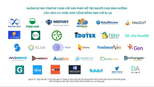 Hơn 90 startup cung cấp giải pháp ứng phó COVID-19 - Ảnh 3.