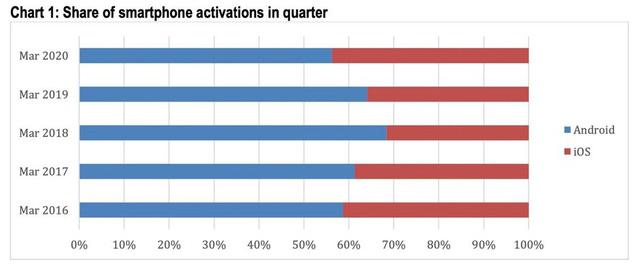 Cả người dùng Android và iOS đều trung thành với hệ điều hành đang dùng - Ảnh 1.