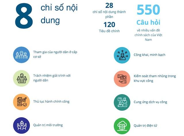 Người dân Việt quan tâm nhất đến nghèo đói, tăng trưởng kinh tế và môi trường - Ảnh 2.