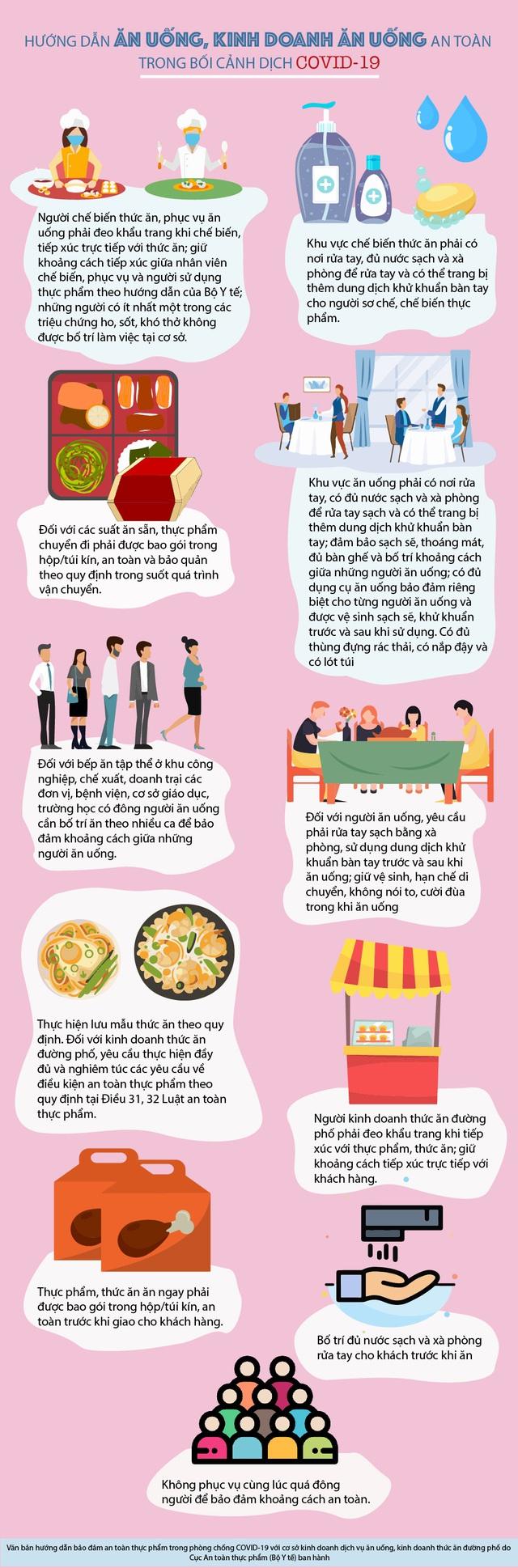 [Infographic] Kinh doanh ăn uống an toàn trong mùa dịch COVID-19 - Ảnh 1.