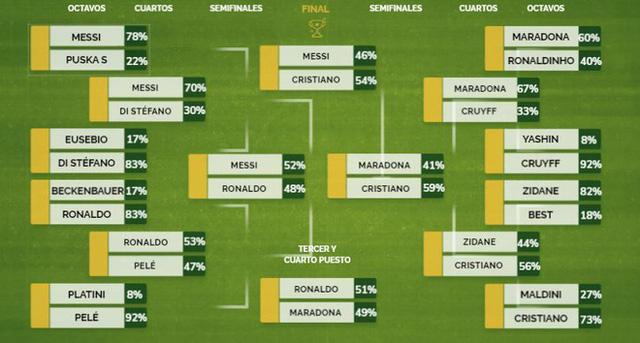 Vượt mặt Messi, Ronaldo là cầu thủ hay nhất mọi thời đại - Ảnh 1.