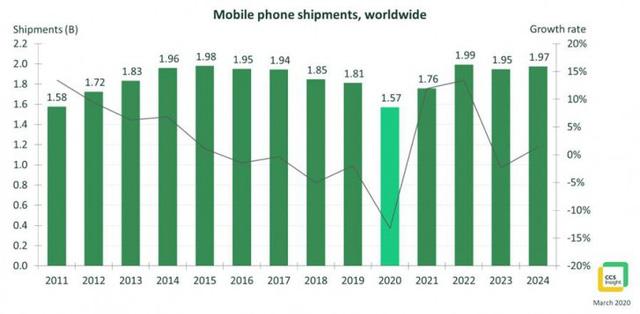 Thị trường điện thoại năm 2020 thảm hại nhất thập kỷ vì COVID-19 - Ảnh 1.