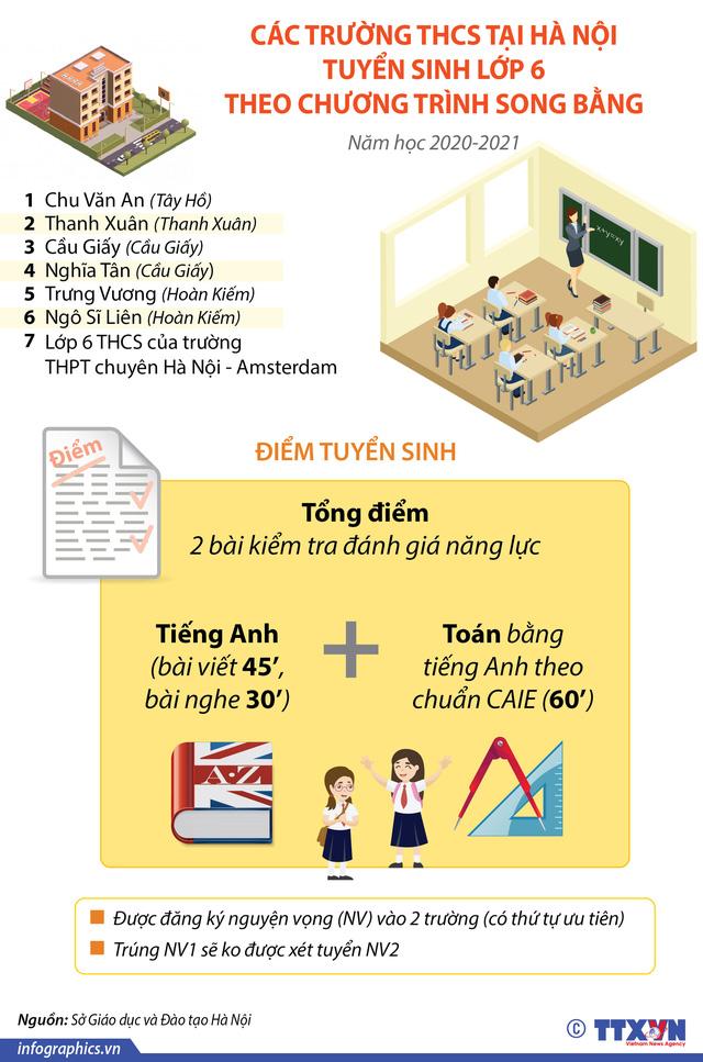 INFOGRAPHIC: Điểm tuyển sinh 7 trường THCS ở Hà Nội theo chương trình song bằng - Ảnh 1.