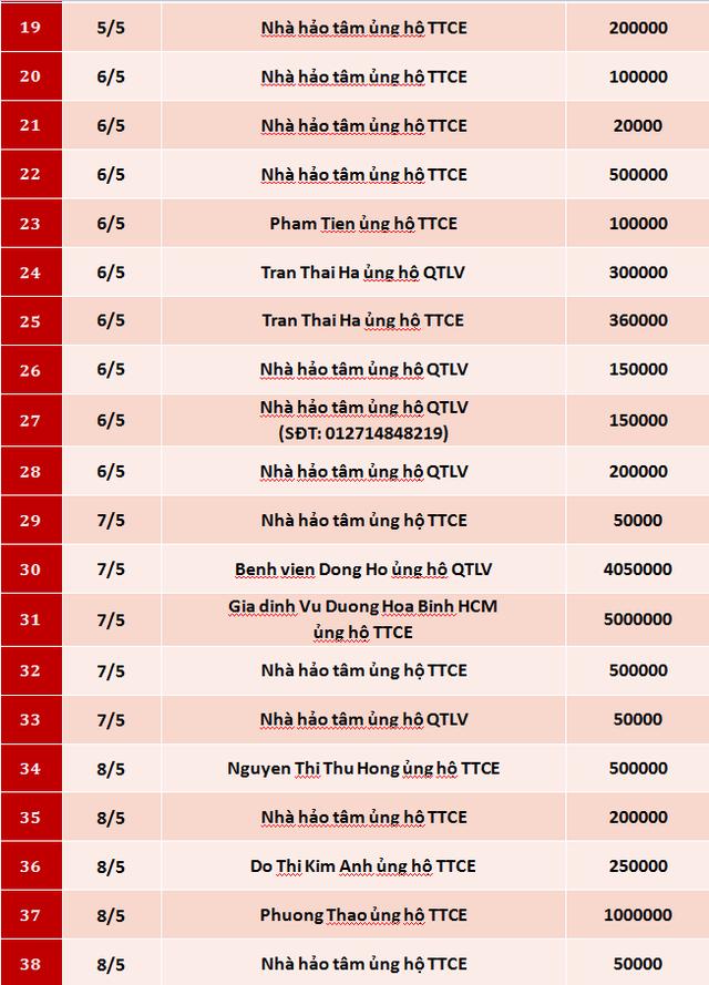 Quỹ Tấm lòng Việt: Danh sách ủng hộ tuần 2 tháng 5/2020 - Ảnh 2.