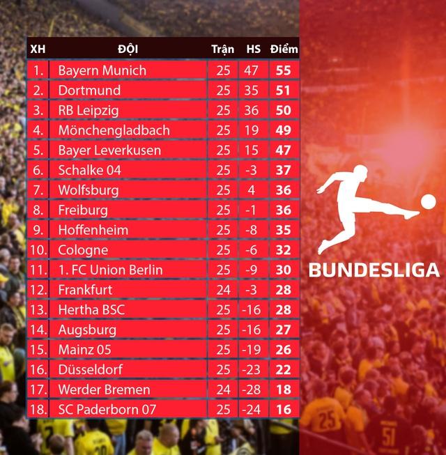Hôm nay (16/5), Bundesliga trở lại: Tâm điểm cuộc đối đầu Dortmund - Schalke 04 - Ảnh 2.