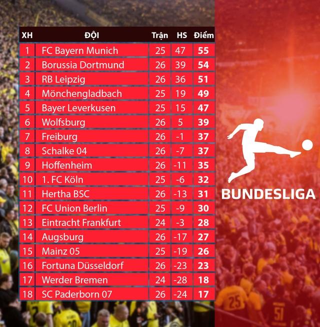 KẾT QUẢ Bóng đá Đức – Vòng 26 Bundesliga: Dortmund 4–0 Schalke 04, RB Leipzig 1–1 Freiburg, Augsburg 1-2 Wolfsburg, Hoffenheim 0-3 Hertha Berlin - Ảnh 3.