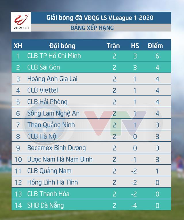 Lịch thi đấu vòng 3 LS V.League 1-2020: Tâm điểm CLB Hà Nội - Hoàng Anh Gia Lai - Ảnh 2.