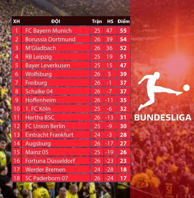 Borussia Dortmund 4-0 Schalke 04: Đại tiệc bàn thắng - Ảnh 3.