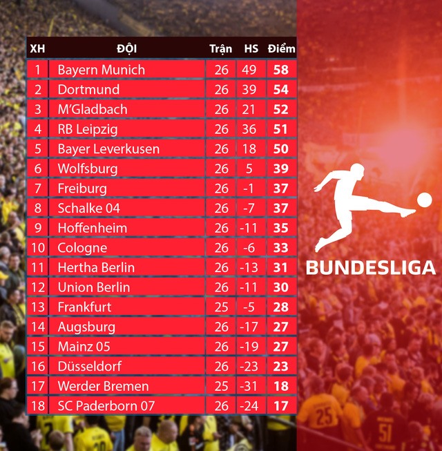 Lịch thi đấu vòng 27 Bundesliga: Wolfsburg - Dortmund, Bayern Munich - Frankfurt - Ảnh 2.