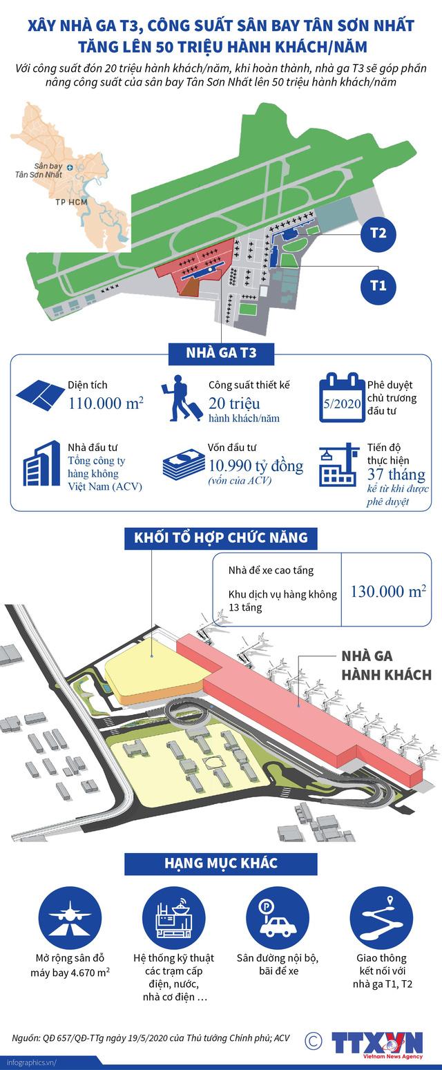 Xây nhà ga T3, công suất sân bay Tân Sơn Nhất tăng lên 50 triệu hành khách/năm - Ảnh 1.