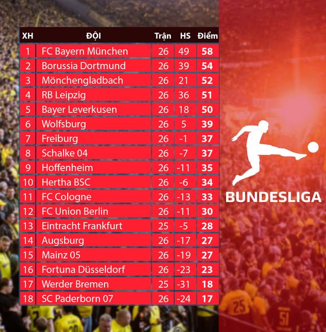 Lịch thi đấu vòng 27 giải VĐQG Đức Bundesliga: Khó khăn chờ đón Dortmund, Bayern dễ thở! - Ảnh 2.
