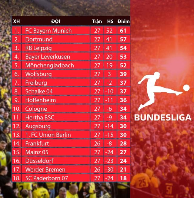 Mainz 05 0 - 5 RB Leipzig: Chiến thắng ấn tượng - Ảnh 4.