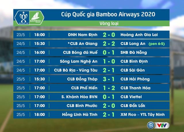 Cúp Quốc gia 2020 ngày 25/5: CLB Đồng Tháp 3-1 CLB Hải Phòng, S.Khánh Hoà 0-1 CLB Viettel, Phố Hiến 1-2 CLB Thanh Hoá, HL Hà Tĩnh 2-1 XM Fico-YTL Tây Ninh - Ảnh 1.
