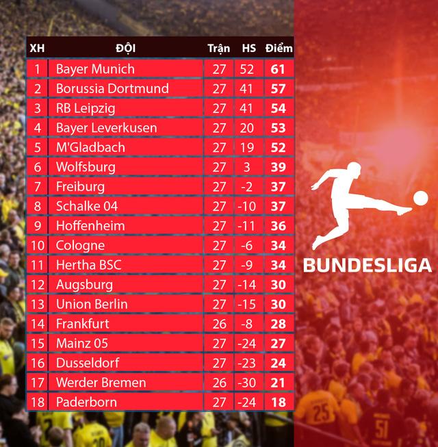 Lịch thi đấu vòng 28 Bundesliga: Siêu kinh điển nước Đức - Ảnh 2.