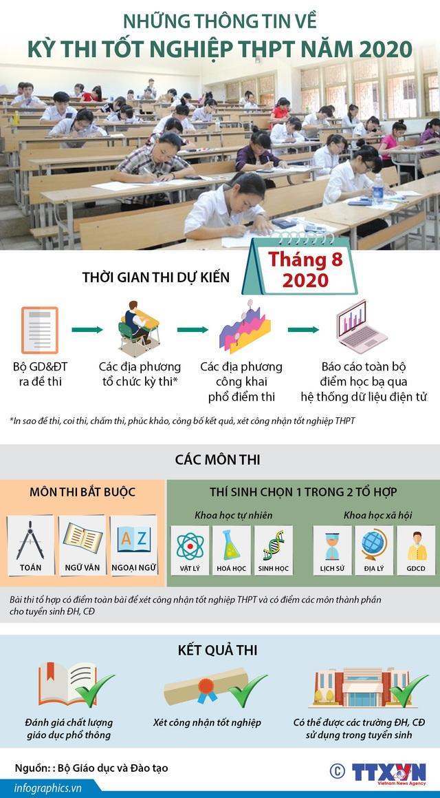 Những điều cần biết về kỳ thi tốt nghiệp THPT năm 2020 - Ảnh 1.