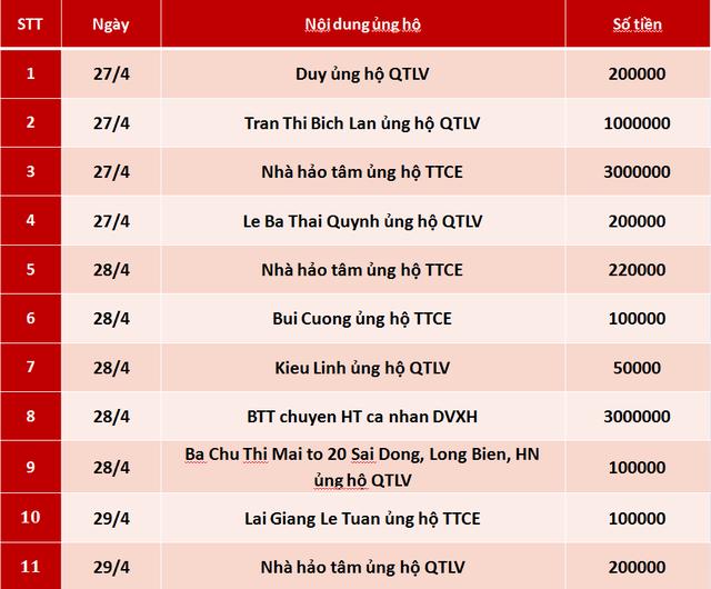Quỹ Tấm lòng Việt: Danh sách ủng hộ tuần 1 tháng 5/2020 - Ảnh 1.
