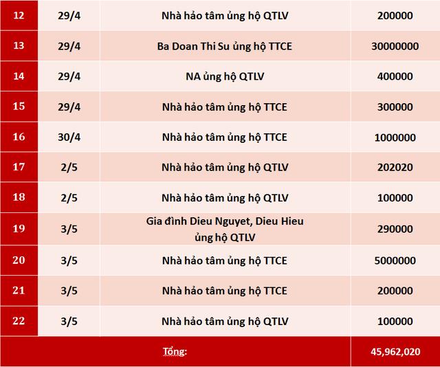 Quỹ Tấm lòng Việt: Danh sách ủng hộ tuần 1 tháng 5/2020 - Ảnh 2.