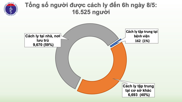 Sáng nay (8/5), Việt Nam tiếp tục không có ca lây nhiễm COVID-19 trong cộng đồng - Ảnh 2.
