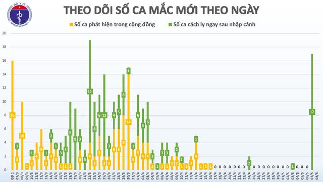 Sáng nay (8/5), Việt Nam tiếp tục không có ca lây nhiễm COVID-19 trong cộng đồng - Ảnh 1.