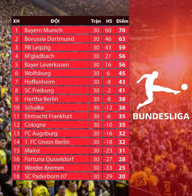 Lịch thi đấu vòng 31 VĐQG Đức Bundesliga: Tâm điểm màn so tài Bayern Munich - Mgladbach - Ảnh 2.