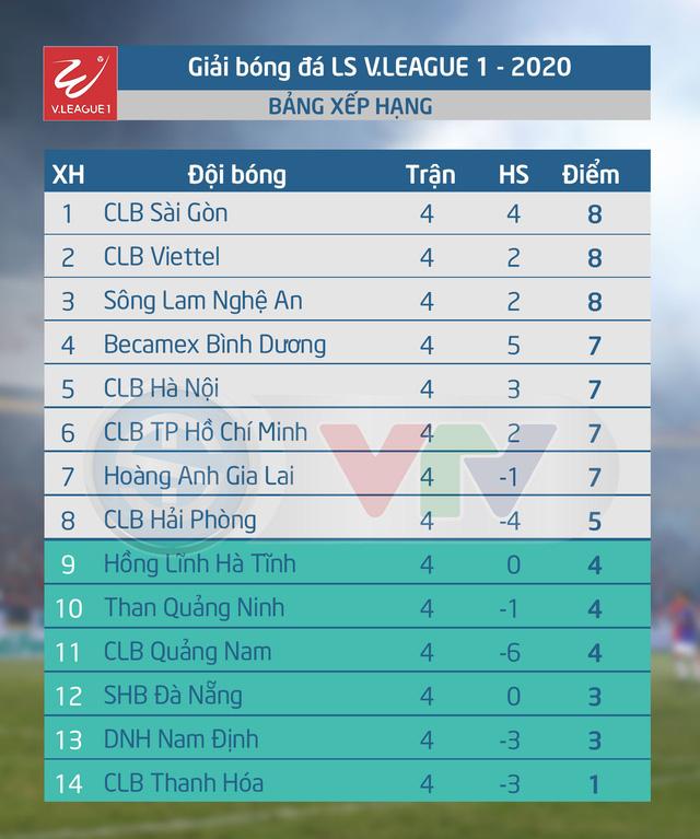 Lịch thi đấu và trực tiếp V.League 2020 hôm nay (17/6): CLB Hải Phòng - Than Quảng Ninh (17h00 trên VTV6, VTV5) - Ảnh 2.