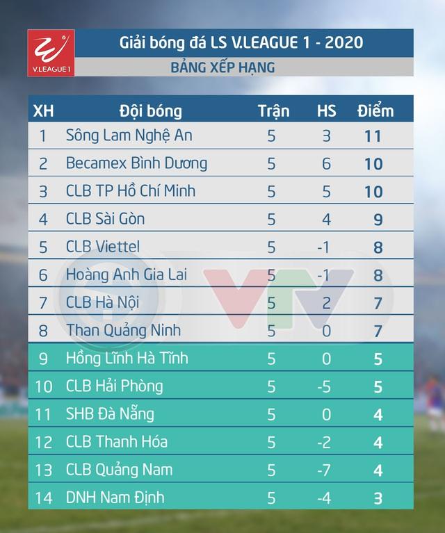 Lịch thi đấu và trực tiếp vòng 6 V.League 2020: Tâm điểm DNH Nam Định – CLB Hải Phòng, Than Quảng Ninh – CLB Quảng Nam - Ảnh 2.