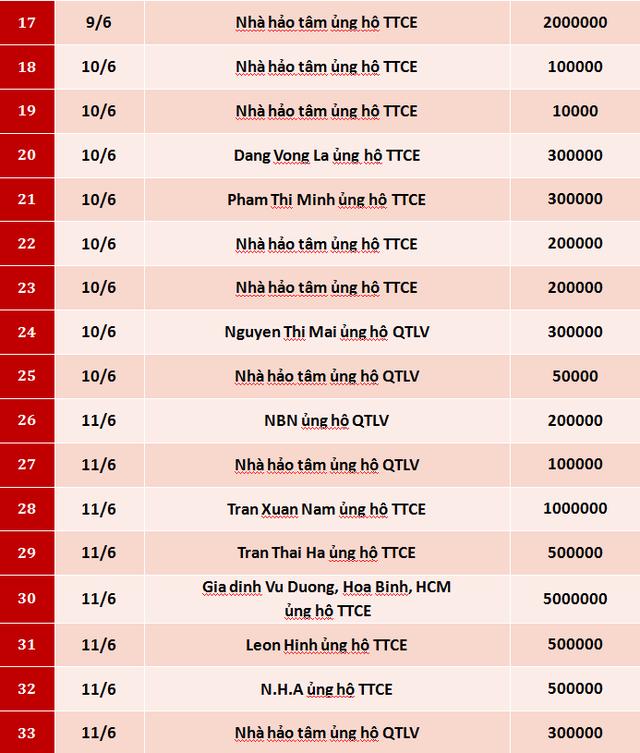 Quỹ Tấm lòng Việt: Danh sách ủng hộ tuần 2 tháng 6/2020 - Ảnh 2.