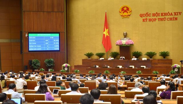 Quốc hội đồng ý giảm 30% thuế thu nhập doanh nghiệp - Ảnh 1.