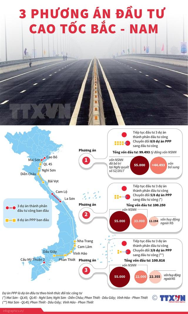 Đề xuất 3 phương án đầu tư cao tốc Bắc – Nam - Ảnh 1.