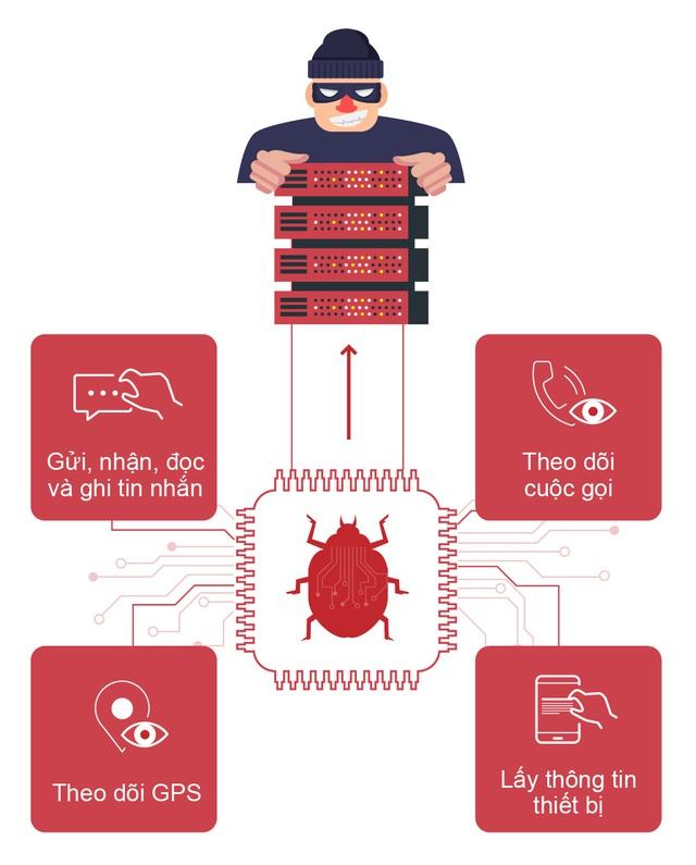 Cảnh báo: Phát hiện hệ thống gián điệp VN84App tấn công người dùng - Ảnh 1.