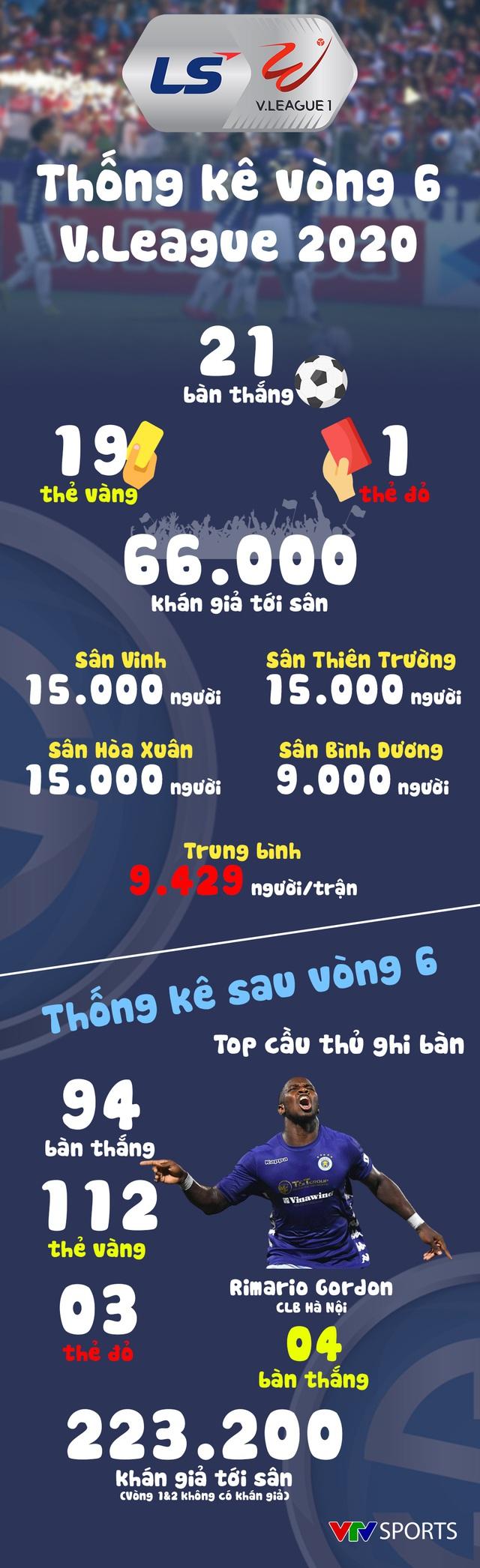 Infographic: Các số liệu thống kê Vòng 6 V.League 2020 - Ảnh 1.