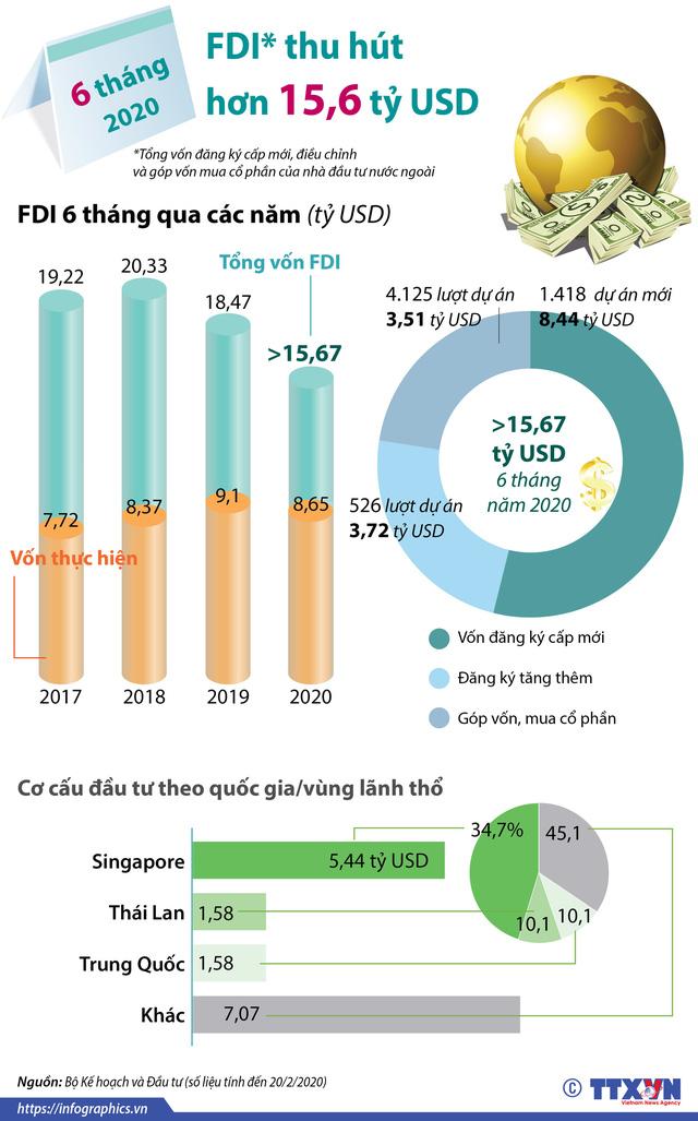 INFOGRAPHIC: 6 tháng năm 2020, thu hút FDI đạt hơn 15,6 tỷ USD - Ảnh 1.