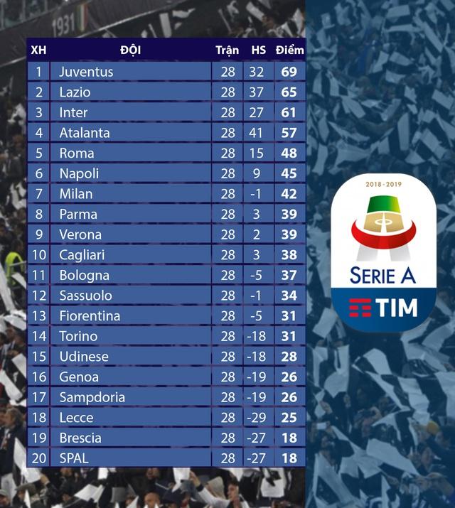 Lịch thi đấu, kết quả bóng đá và bảng xếp hạng các giải bóng đá châu Âu ngày 29/6: Newcastle 0-2 Man City, Espanyol 0-1 Real Madrid, Parma 1-2 Inter Milan - Ảnh 5.