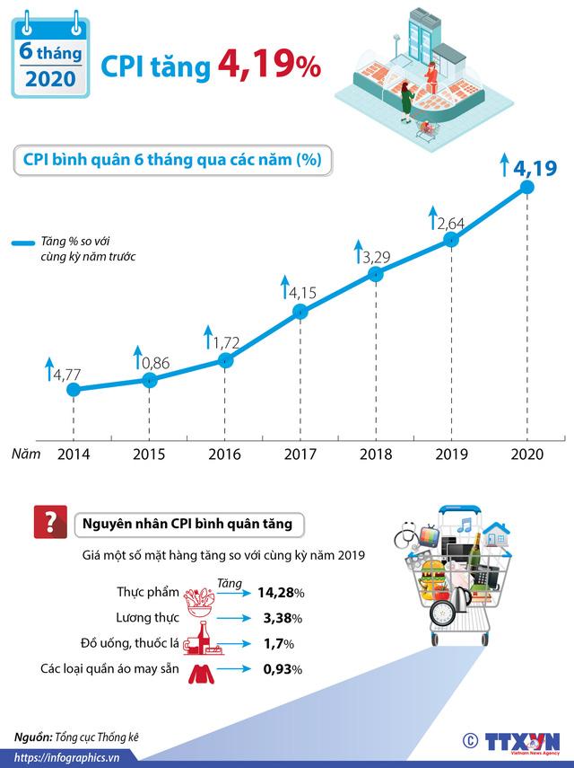 INFOGRAPHIC: CPI bình quân 6 tháng năm 2020 tăng 4,19% - Ảnh 1.
