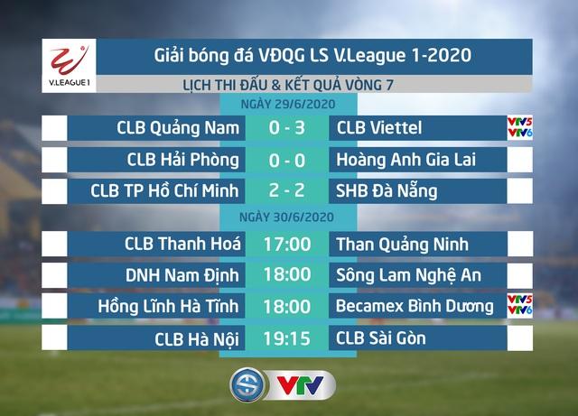 CẬP NHẬT BXH, Kết quả LS V.League 1-2020 ngày 29/6: CLB TP Hồ Chí Minh duy trì vị trí dẫn đầu - Ảnh 1.
