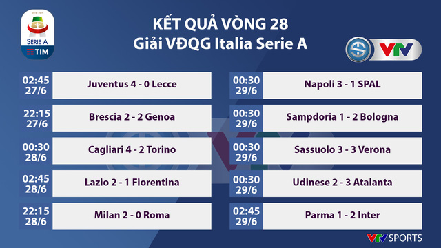 Lịch thi đấu, kết quả bóng đá và bảng xếp hạng các giải bóng đá châu Âu ngày 29/6: Newcastle 0-2 Man City, Espanyol 0-1 Real Madrid, Parma 1-2 Inter Milan - Ảnh 4.