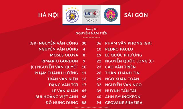 CLB Hà Nội 0-1 CLB Sài Gòn: Văn Quyết đá hỏng phạt đền, CLB Hà Nội thua ngay tại Hàng Đẫy - Ảnh 1.