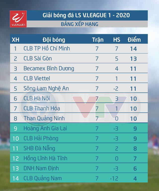 CẬP NHẬT BXH, Kết quả LS V.League 1-2020: CLB TP Hồ Chí Minh duy trì vị trí dẫn đầu, CLB Hà Nội thất bại - Ảnh 2.